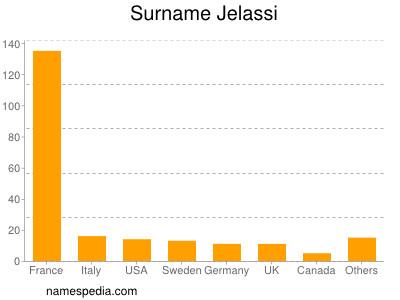 Surname Jelassi