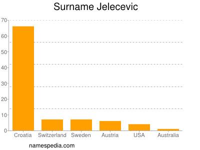 Surname Jelecevic