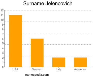 Surname Jelencovich