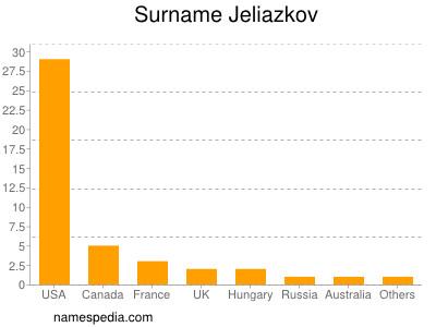 Surname Jeliazkov
