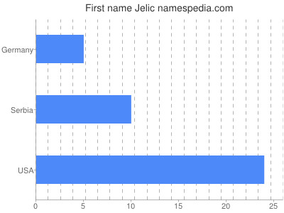 Given name Jelic
