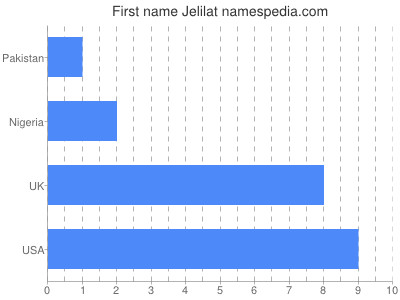 Given name Jelilat