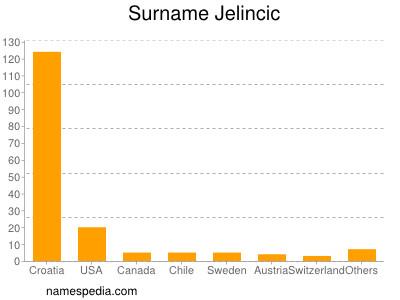 Surname Jelincic