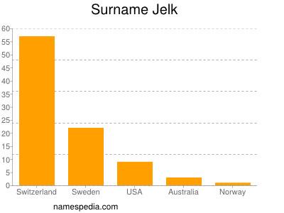 Surname Jelk