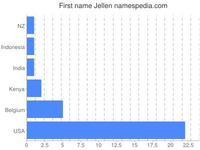 Given name Jellen