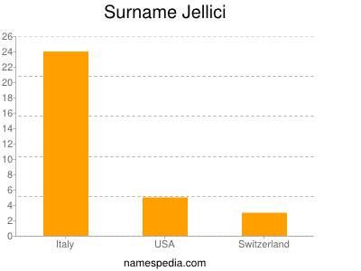 Surname Jellici
