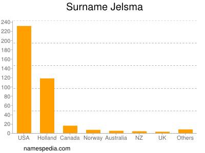 Surname Jelsma