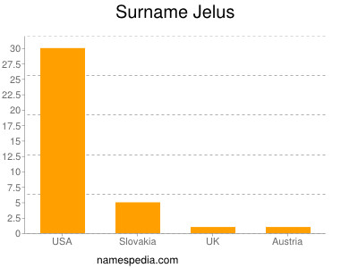 Surname Jelus