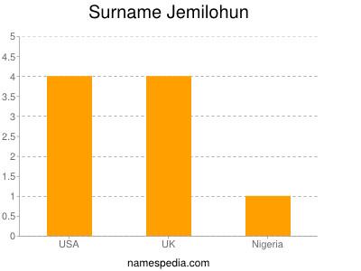 Surname Jemilohun
