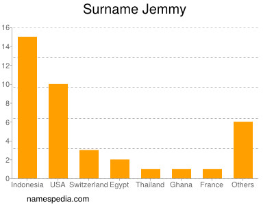 Surname Jemmy