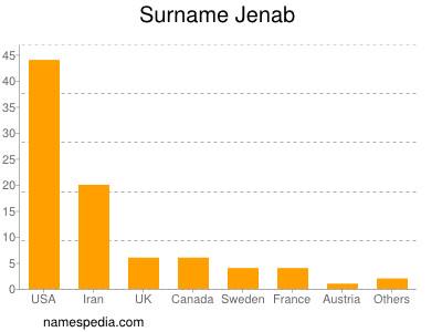 Surname Jenab