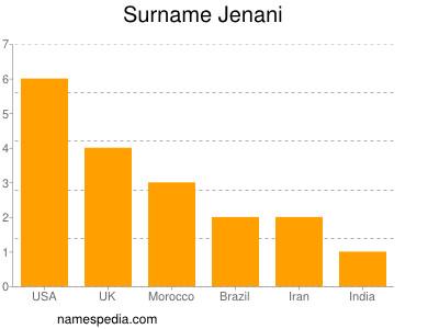 Surname Jenani