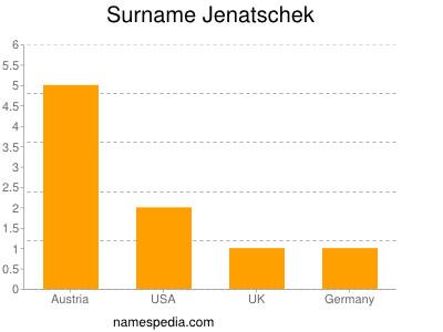 Surname Jenatschek