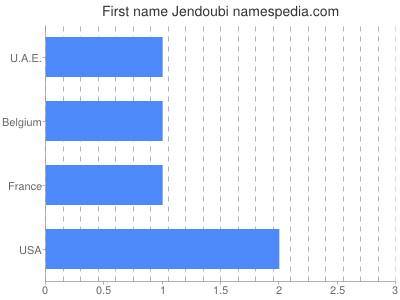 Given name Jendoubi