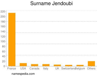 Surname Jendoubi