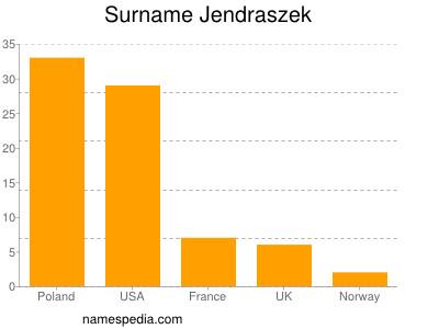 Surname Jendraszek