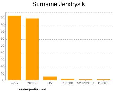 Surname Jendrysik
