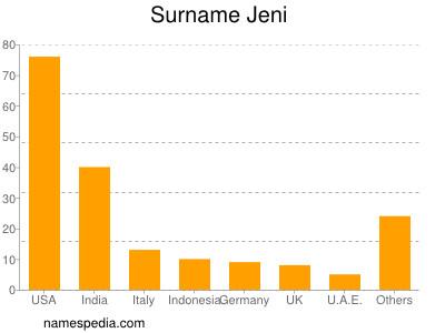 Surname Jeni