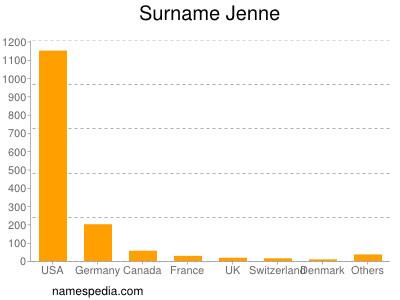 Surname Jenne
