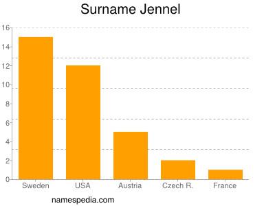 Surname Jennel