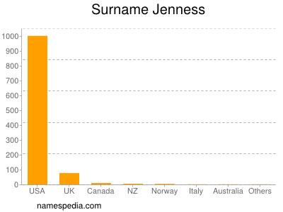 Surname Jenness
