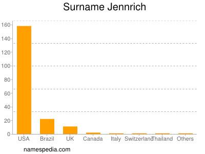 Surname Jennrich