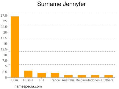 Surname Jennyfer