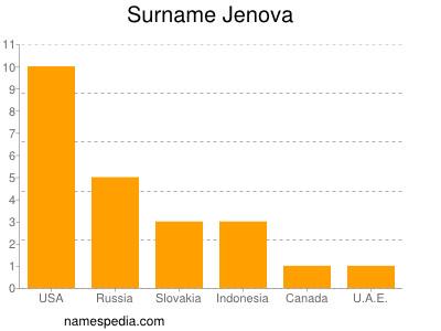 Surname Jenova