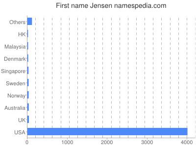 Given name Jensen