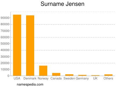 Surname Jensen