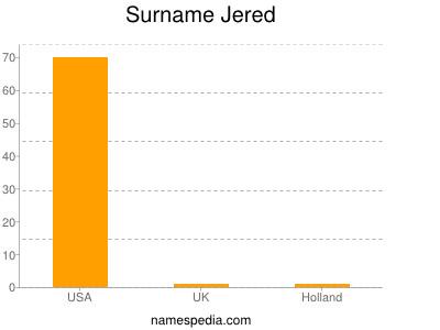 Surname Jered
