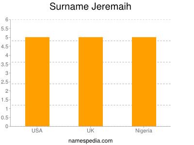 Surname Jeremaih