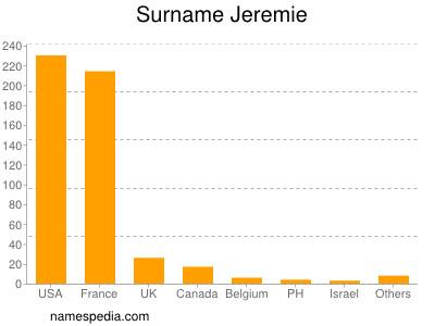 Surname Jeremie
