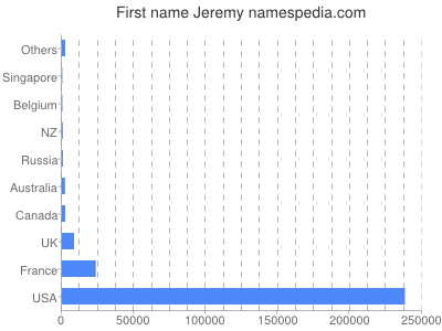 Given name Jeremy