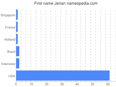 Given name Jerian