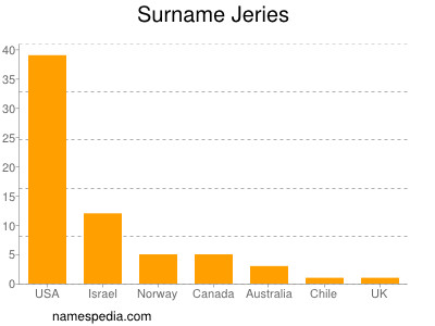 Surname Jeries