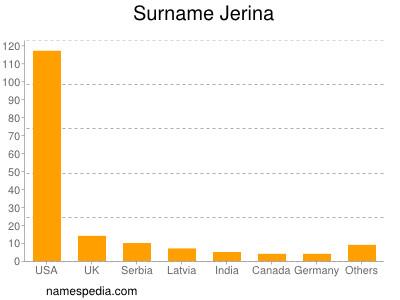 Surname Jerina