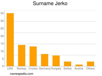Surname Jerko