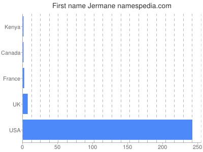 Given name Jermane