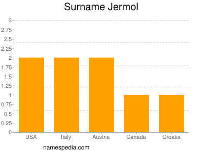Surname Jermol