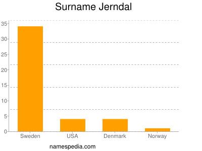 Surname Jerndal