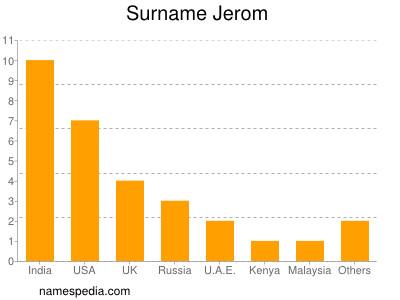 Surname Jerom