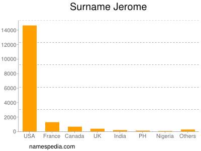 Surname Jerome
