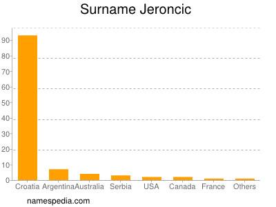 Surname Jeroncic