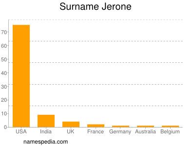 Surname Jerone