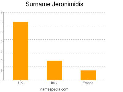 Surname Jeronimidis