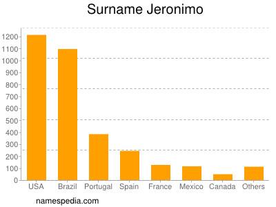 Surname Jeronimo