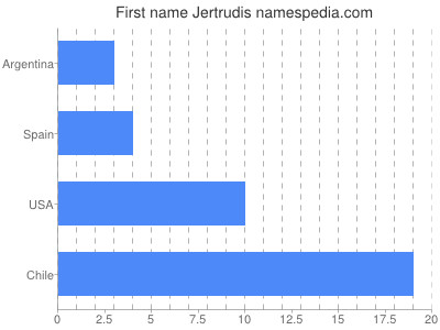 Given name Jertrudis