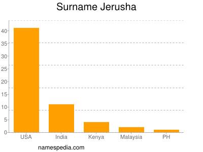 Surname Jerusha