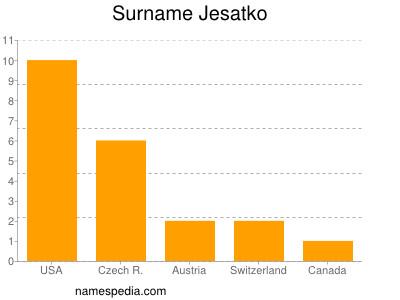 Surname Jesatko
